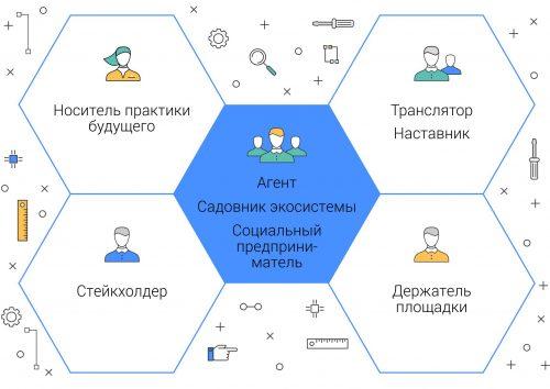 Модель кружка будущего